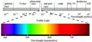 Thermal-Imaging-Spectrum