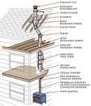 Metal Chimney Installation